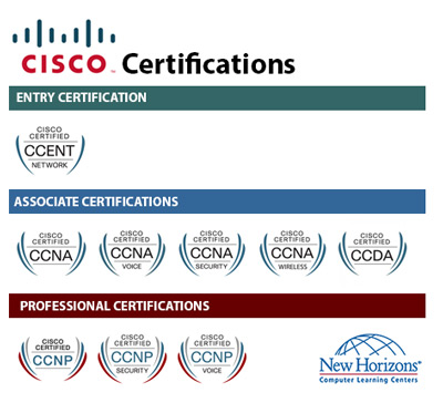 CISCO Certification Paths at New Horizons Orlando